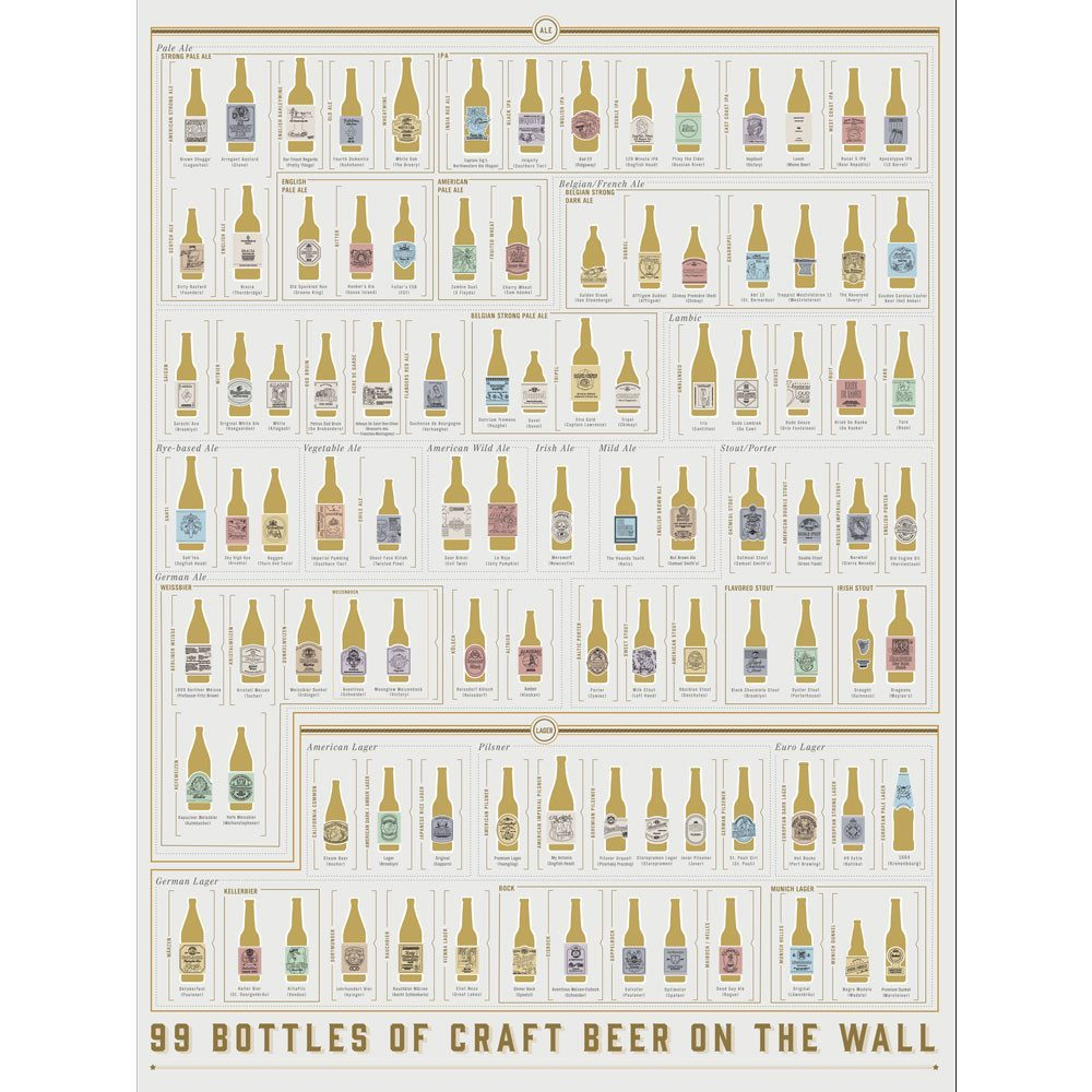 99 Craft-Biere - Rubbelposter
